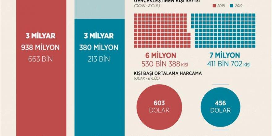 YURT DIŞI SEYAHATLERE 3,4 MİLYAR DOLAR HARCADIK...